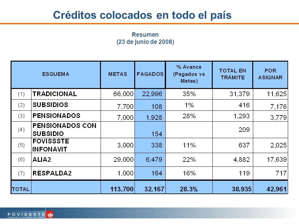 Créditos colocados en todo el país Resumen (23 de junio de 2008)