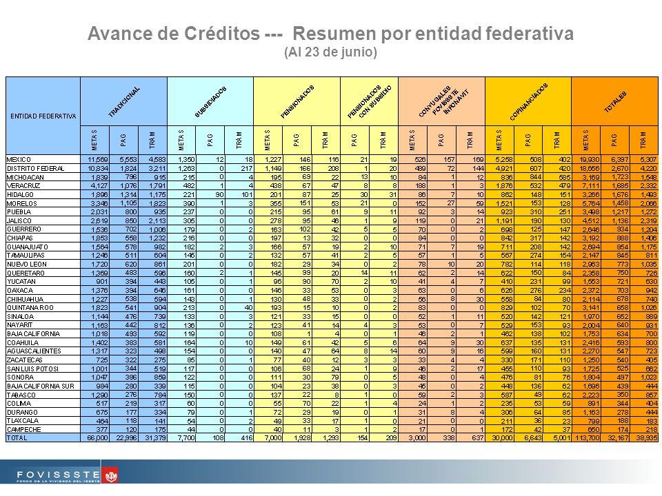 Avance de Créditos --- Resumen por entidad federativa (Al 23 de junio)