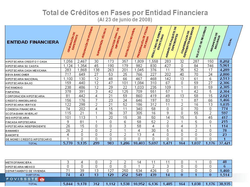 Total de Créditos en Fases por Entidad Financiera (Al 23 de junio de 2008)
