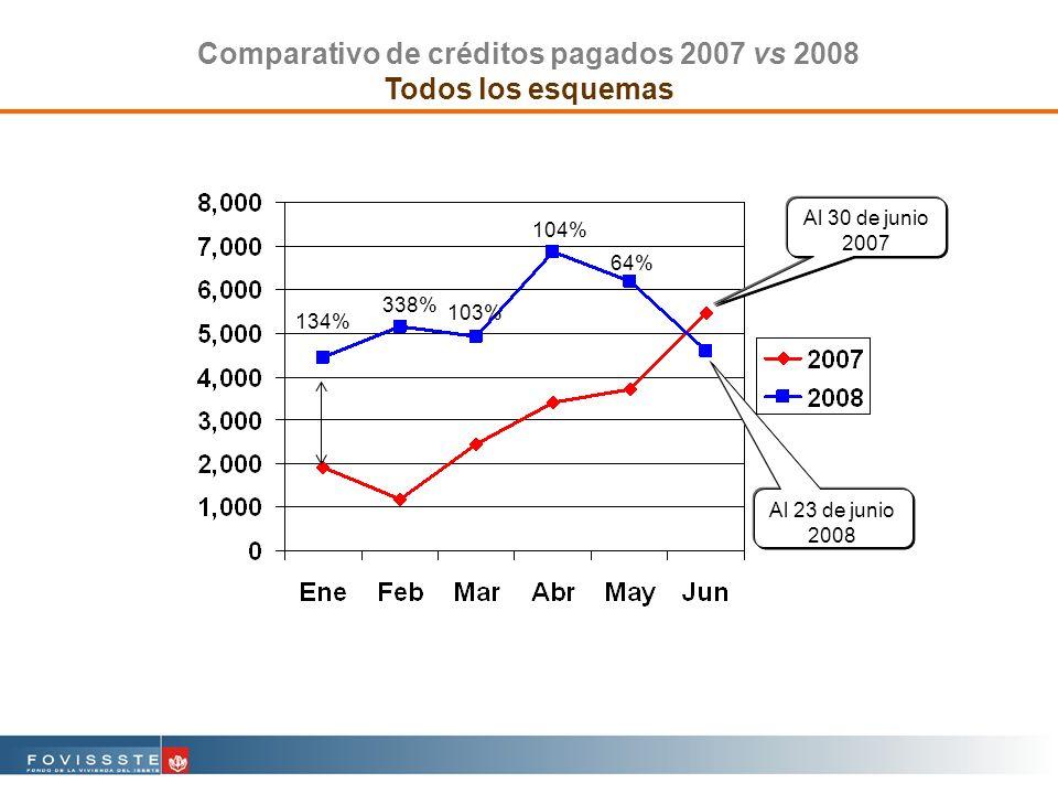 Comparativo de créditos pagados 2007 vs 2008 Todos los esquemas Al 23 de junio 2008 Al 30 de junio 2007 134% 338% 103% 104% 64%