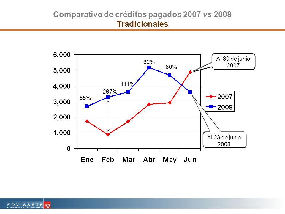 Comparativo de créditos pagados 2007 vs 2008 Tradicionales Al 23 de junio 2008 Al 30 de junio 2007 55% 267% 111% 82% 60%