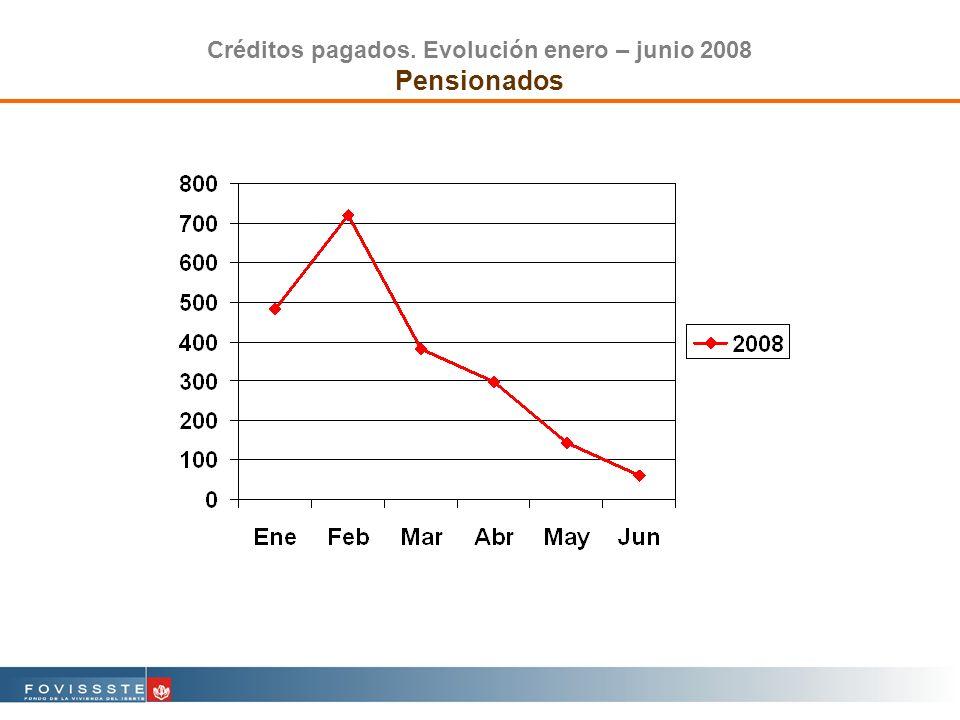 Créditos pagados. Evolución enero – junio 2008 Pensionados