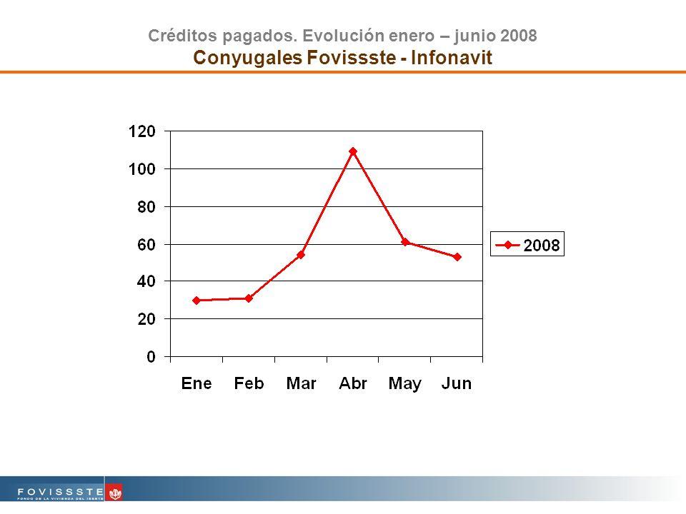 Créditos pagados. Evolución enero – junio 2008 Conyugales Fovissste - Infonavit