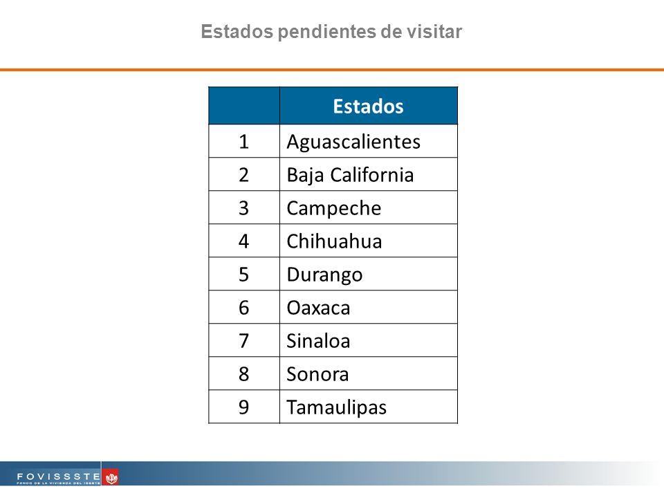 Estados pendientes de visitar Estados 1Aguascalientes 2Baja California 3Campeche 4Chihuahua 5Durango 6Oaxaca 7Sinaloa 8Sonora 9Tamaulipas