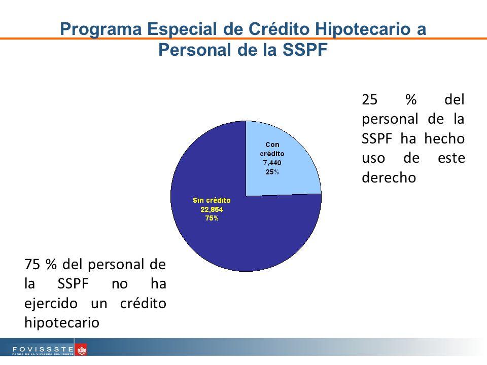 75 % del personal de la SSPF no ha ejercido un crédito hipotecario Programa Especial de Crédito Hipotecario a Personal de la SSPF 25 % del personal de la SSPF ha hecho uso de este derecho