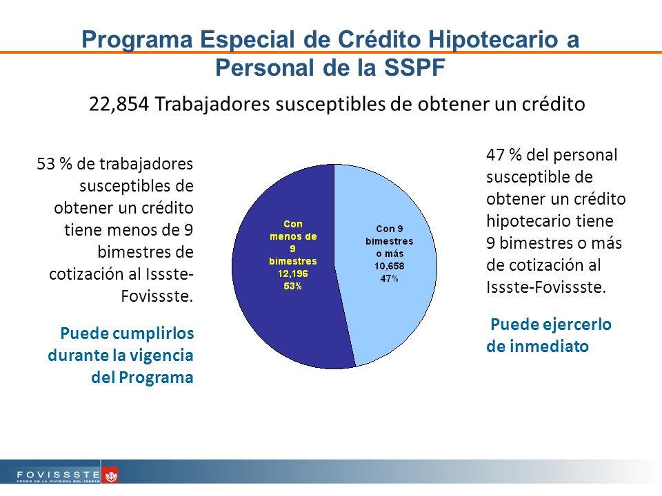 53 % de trabajadores susceptibles de obtener un crédito tiene menos de 9 bimestres de cotización al Issste- Fovissste.