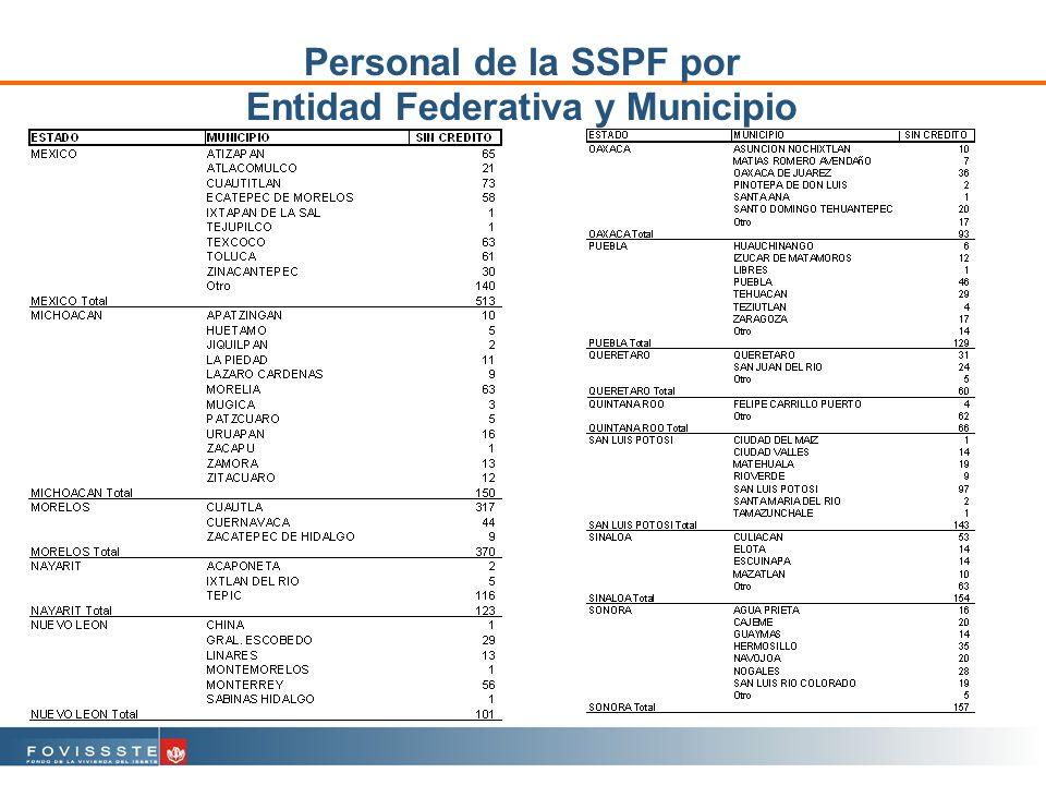 Personal de la SSPF por Entidad Federativa y Municipio