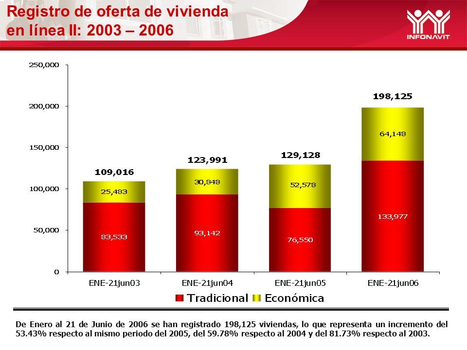 Registro de oferta de vivienda en línea II: 2003 – 2006 De Enero al 21 de Junio de 2006 se han registrado 198,125 viviendas, lo que representa un incremento del 53.43% respecto al mismo periodo del 2005, del 59.78% respecto al 2004 y del 81.73% respecto al 2003.