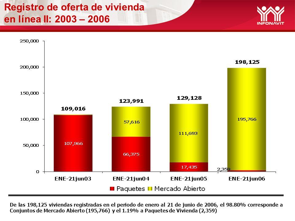 Registro de oferta de vivienda en línea II: 2003 – 2006 De las 198,125 viviendas registradas en el periodo de enero al 21 de junio de 2006, el 98.80% corresponde a Conjuntos de Mercado Abierto (195,766) y el 1.19% a Paquetes de Vivienda (2,359)