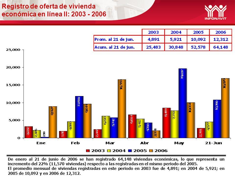 Registro de oferta de vivienda económica en línea II: 2003 - 2006 De enero al 21 de junio de 2006 se han registrado 64,148 viviendas económicas, lo que representa un incremento del 22% (11,570 viviendas) respecto a las registradas en el mismo periodo del 2005.