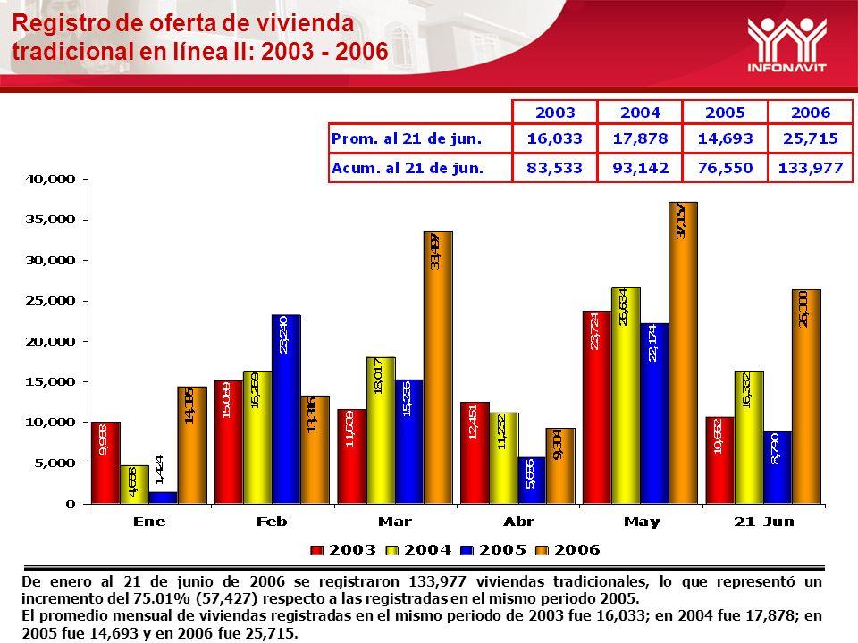 Registro de oferta de vivienda tradicional en línea II: 2003 - 2006 De enero al 21 de junio de 2006 se registraron 133,977 viviendas tradicionales, lo que representó un incremento del 75.01% (57,427) respecto a las registradas en el mismo periodo 2005.