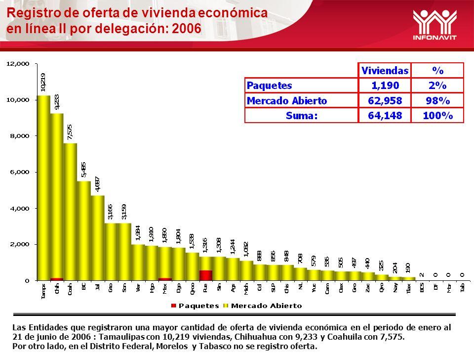 Registro de oferta de vivienda económica en línea II por delegación: 2006 Las Entidades que registraron una mayor cantidad de oferta de vivienda económica en el periodo de enero al 21 de junio de 2006 : Tamaulipas con 10,219 viviendas, Chihuahua con 9,233 y Coahuila con 7,575.