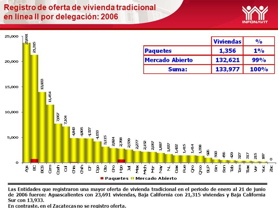 Registro de oferta de vivienda tradicional en línea II por delegación: 2006 Las Entidades que registraron una mayor oferta de vivienda tradicional en