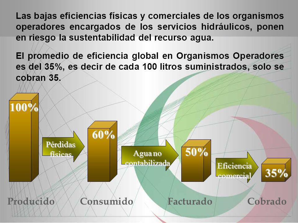Las bajas eficiencias físicas y comerciales de los organismos operadores encargados de los servicios hidráulicos, ponen en riesgo la sustentabilidad d