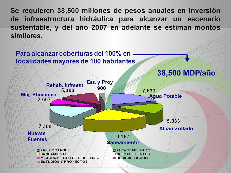 Se requieren 38,500 millones de pesos anuales en inversión de infraestructura hidráulica para alcanzar un escenario sustentable, y del año 2007 en ade