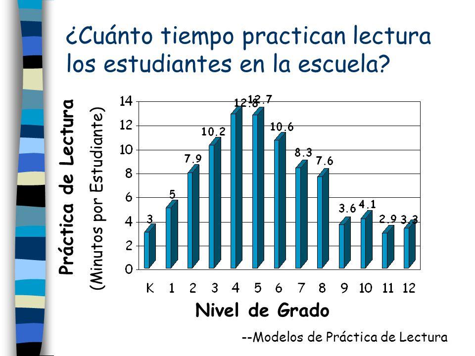 ¿Cuánto tiempo practican lectura los estudiantes en la escuela? Práctica de Lectura(Minutos por Estudiante) Nivel de Grado --Modelos de Práctica de Le