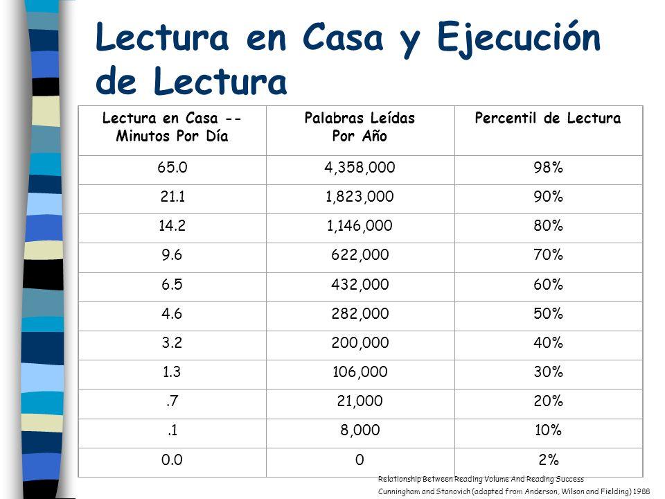 Lectura en Casa y Ejecución de Lectura Lectura en Casa -- Minutos Por Día Palabras Leídas Por Año Percentil de Lectura 65.04,358,00098% 21.11,823,0009