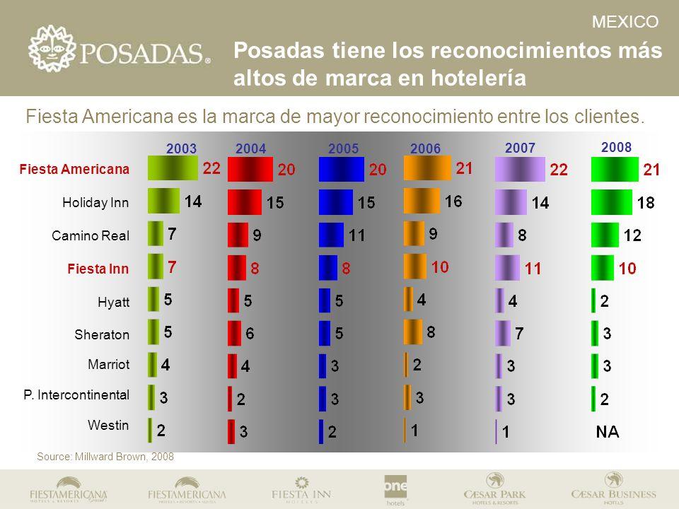 Fiesta Americana es la marca de mayor reconocimiento entre los clientes. Posadas tiene los reconocimientos más altos de marca en hotelería MEXICO Sour