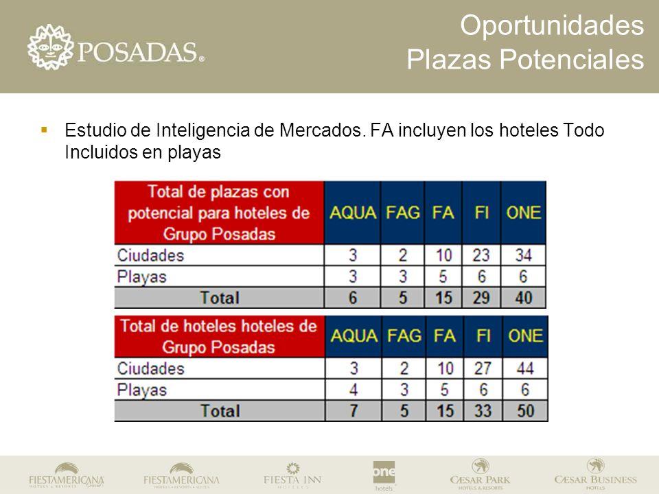 Oportunidades Plazas Potenciales Estudio de Inteligencia de Mercados. FA incluyen los hoteles Todo Incluidos en playas