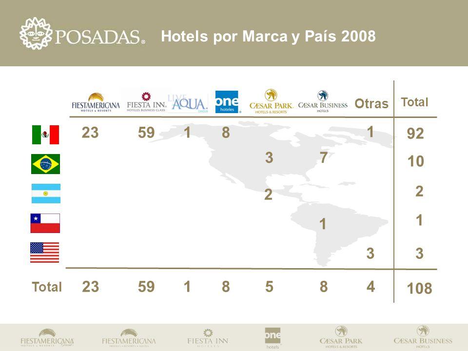 Total Otras Total 3 2 59 10 2 1 92 108 7 3 123 Hotels por Marca y País 2008 8 1 1 235918584 3