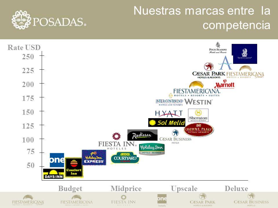 BudgetMidpriceUpscaleDeluxe Rate USD 50 75 100 125 150 175 200 225 250 Nuestras marcas entre la competencia