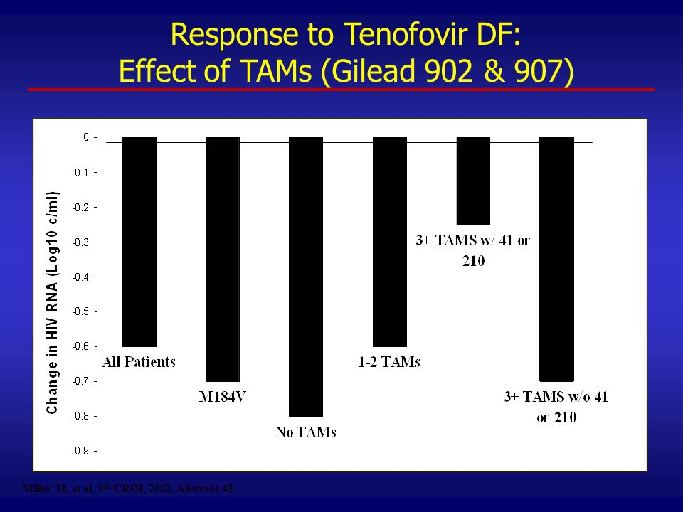 Response to Tenofovir DF: Effect of TAMs (Gilead 902 & 907) Miller M, et al. 9 th CROI, 2002, Abstract 43