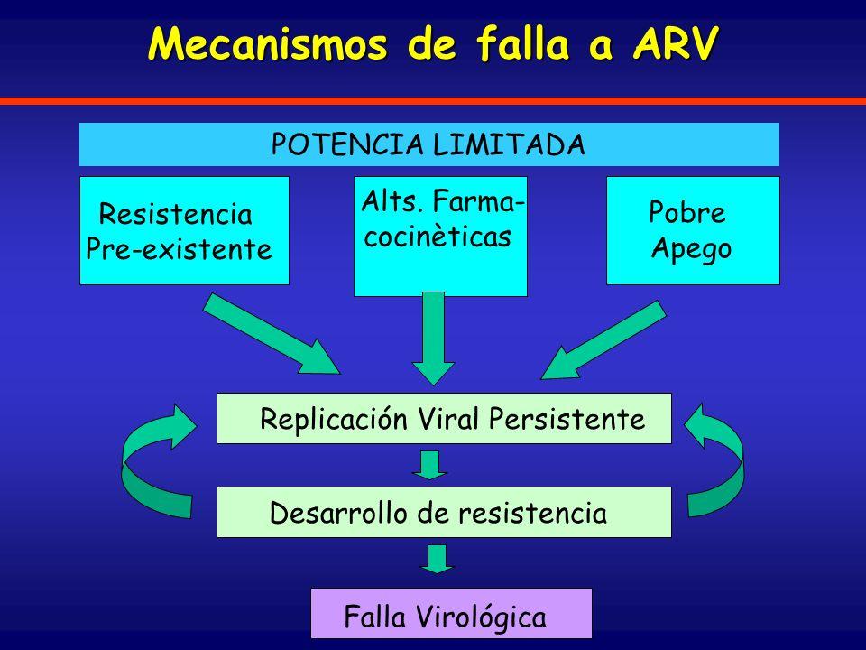 Consecuencias de la Terapia ARV Corto plazo Largo Plazo Resistencia Reacciones de Hipersensibilidad: ABC,NVP * Partially reversible Diarrea/Nausea Hiperlipidemia Efectos de SNC Lipodistrofia* Reversible Irreversible Algunos ejemplos: