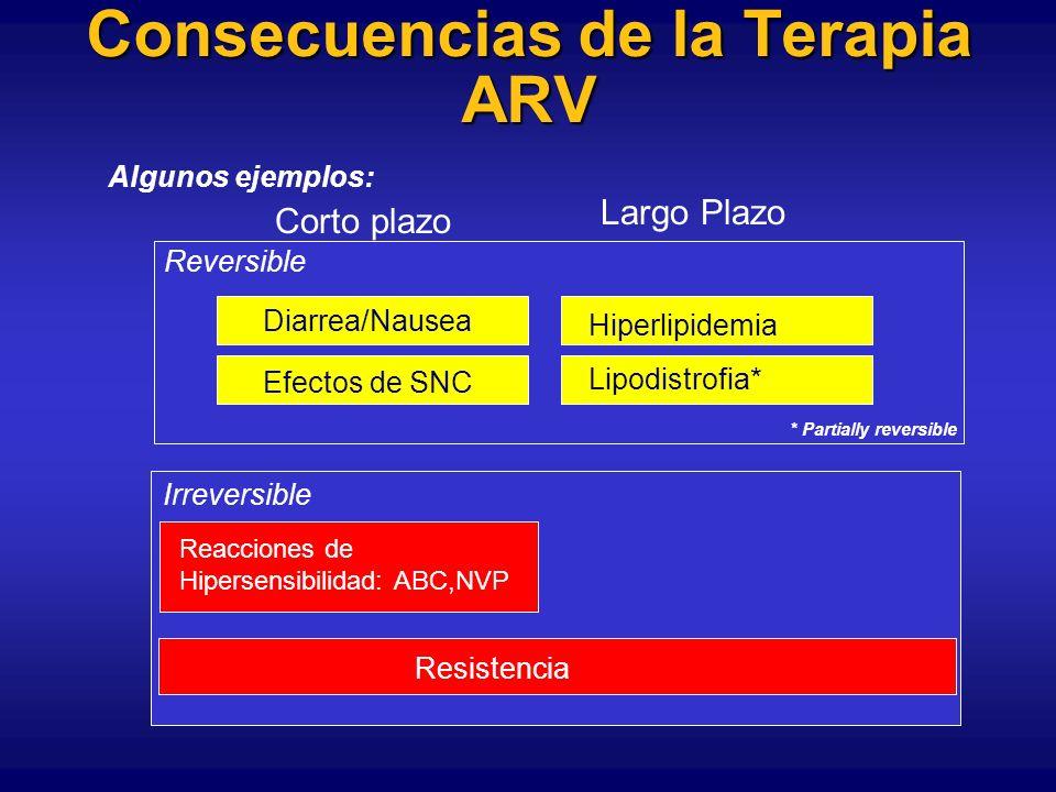 AZT o d4T Factores desconocidos TAMs 1 41L 210W 215Y TAMs 2 67N 70R 219Q Mas alto nivel de resistencia a AZT Mayor resistencia cruzada a ITRANs Mayor decremento en resistencia con M184V Patrones Dicotómicos de Resistencia Factores desconocidos Menor nivel de resistencia a AZT Menor resistencia cruzada a ITRANs Menor decremento en resistencia con M184V Factores desconocidos TAMs 1 41L 210W 215Y Factores desconocidos TAMs 2 67N 70R 219Q + 215F Factores desconocidos TAMs 1 41L 210W 215Y + 67N Factores desconocidos