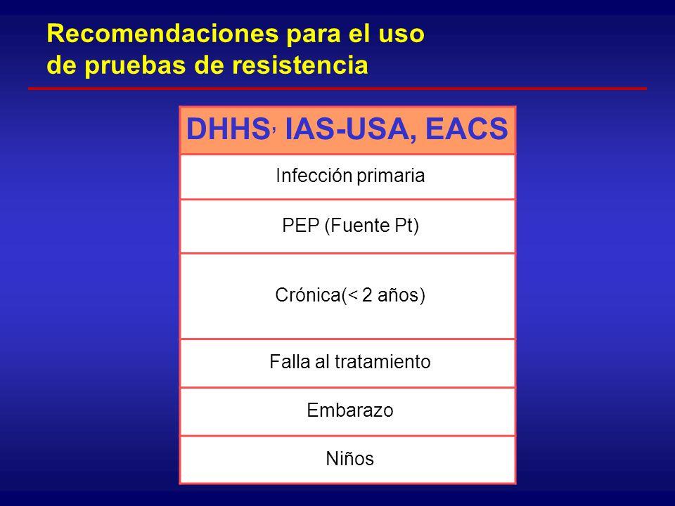Importancia del las pruebas de resistencia en el diagnóstico y abordaje del VIH Resistencia primaria - - Determinar tratamiento de inicio Tipo Respuesta Resistencia secundaria - - Nucleósidos - - No Nucleósidos - - IPs - - I.
