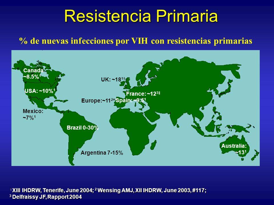 Efecto de la resistencia transmitida sobre el tiempo a supresión virológica