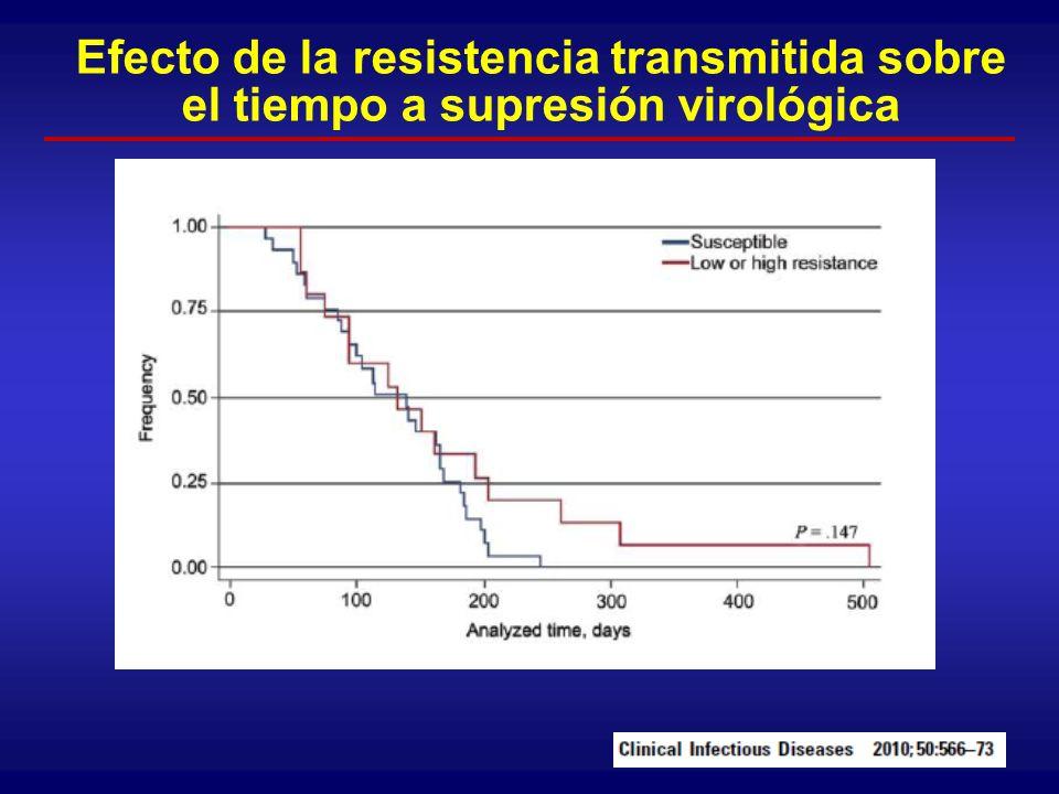 Sobreprescripción en base a genotipo En 30 ocasiones se utilizaron f á rmacos m á s potentes de lo requerido seg ú n las mutaciones mostradas por el genotipo y la historia de esquemas antiretrovirales previos.