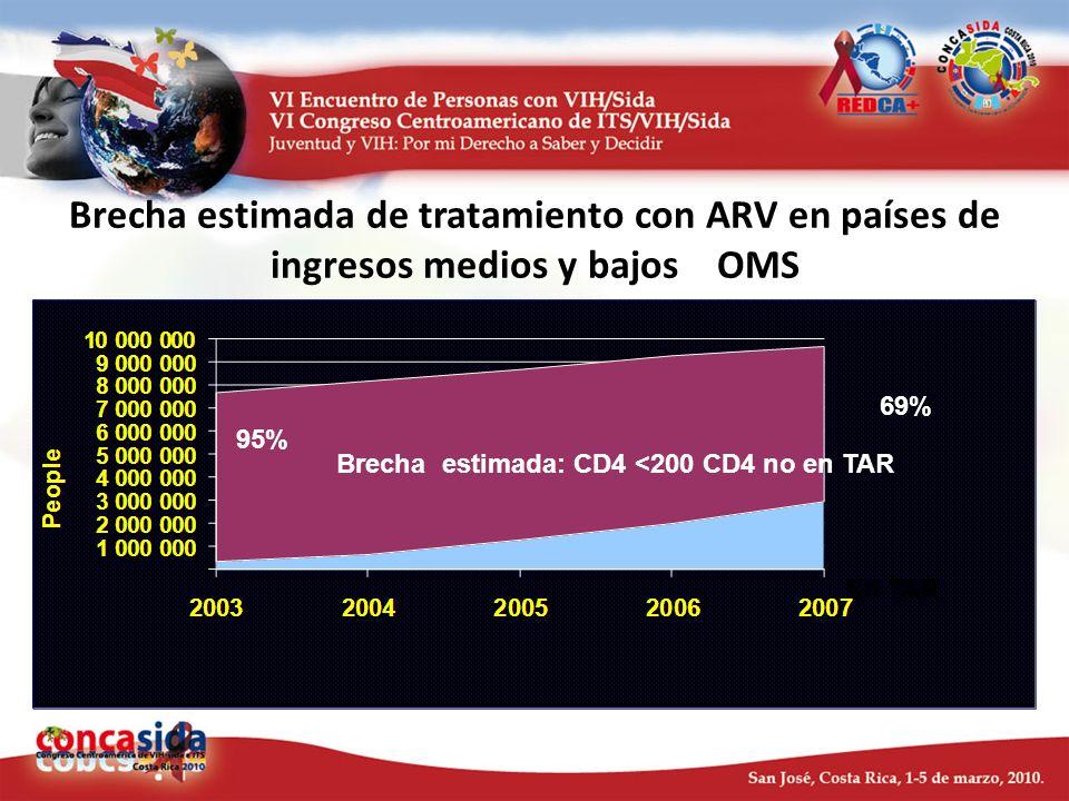 Brecha estimada de tratamiento con ARV en países de ingresos medios y bajos OMS 2002-2007 95% 69% Brecha estimada: CD4 <200 CD4 no en TAR En TAR