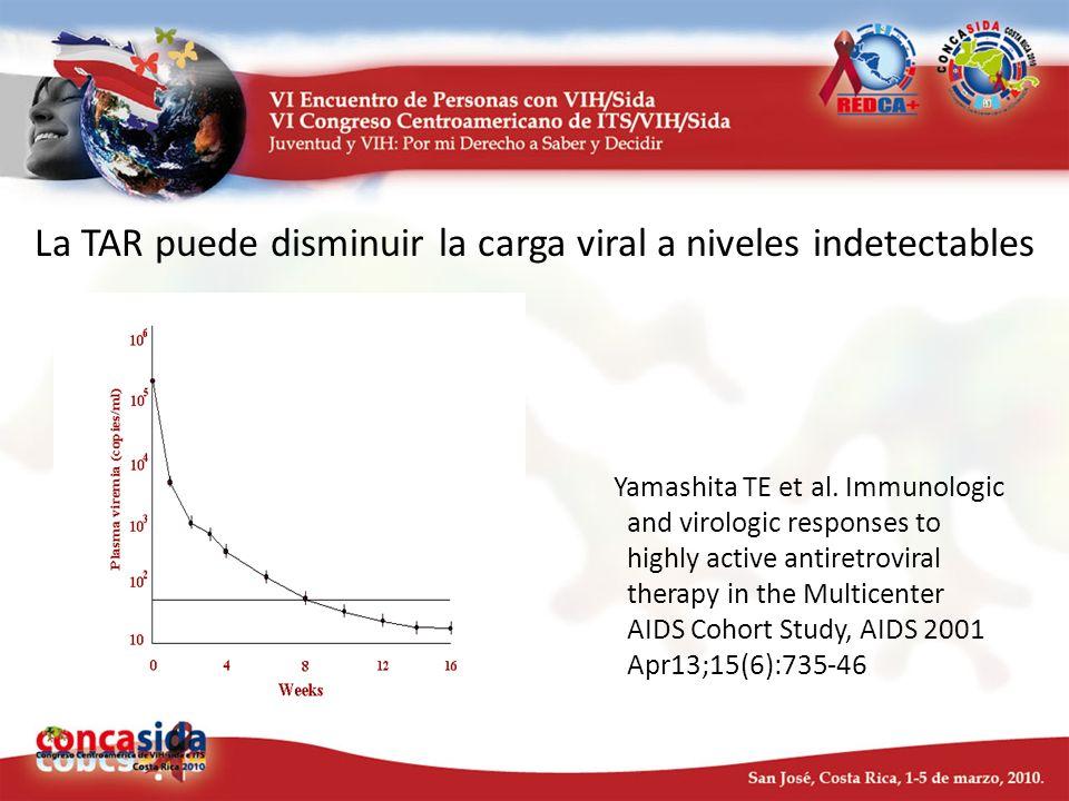 La carga viral es el factor más importante en la transmisión del VIH Entre 415 parejas serodiscordantes identificadas en un estudio poblacional en Rakai, las tasas de transmisión se incrementaron con el número de copias de ARN del VIH en la sangre.