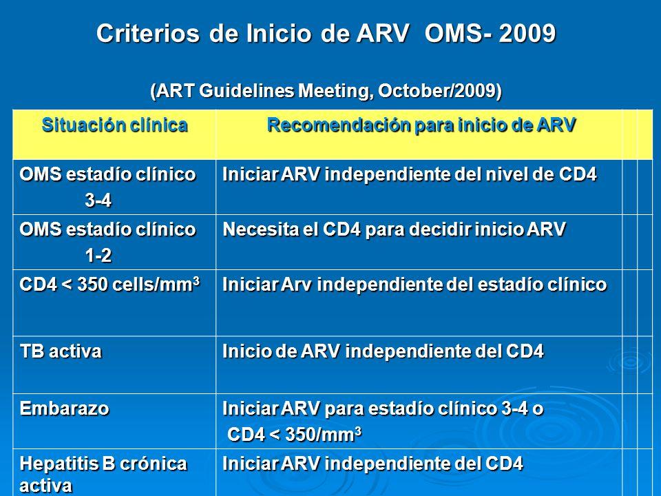 Criterios de Inicio de ARV OMS- 2009 (ART Guidelines Meeting, October/2009) Situación clínica Recomendación para inicio de ARV Recomendación para inic