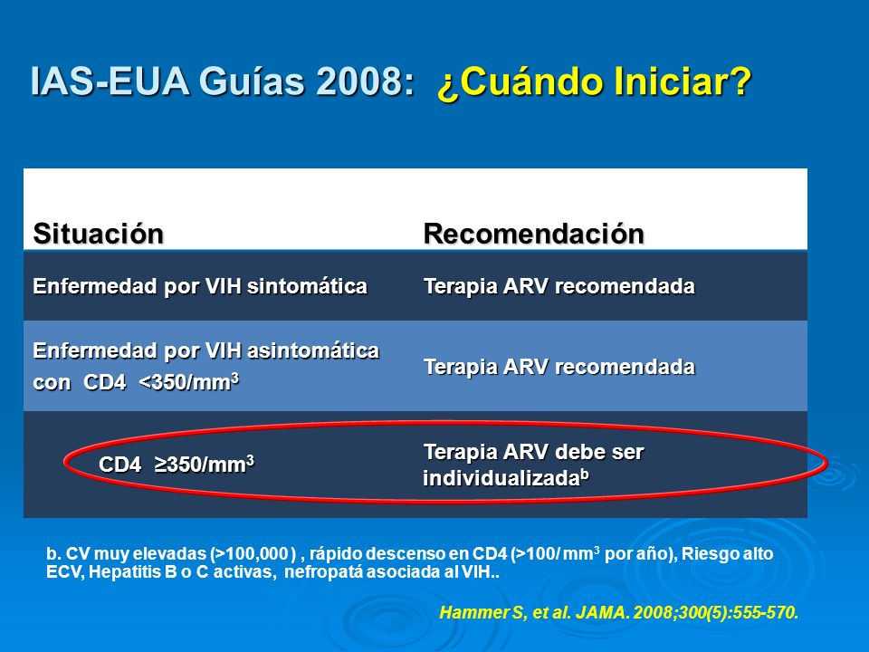 IAS-EUA Guías 2008: ¿Cuándo Iniciar? Hammer S, et al. JAMA. 2008;300(5):555-570.SituaciónRecomendación Enfermedad por VIH sintomática Terapia ARV reco