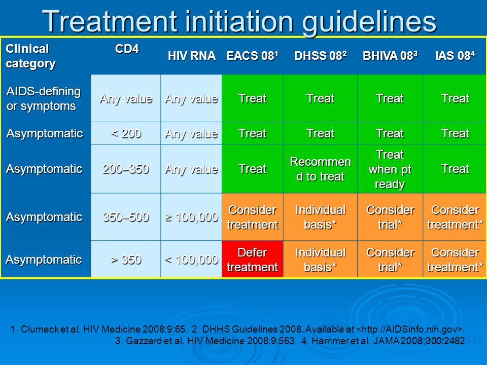Clinical category CD4 HIV RNA EACS 08 1 DHSS 08 2 BHIVA 08 3 IAS 08 4 AIDS-defining or symptoms Any value TreatTreatTreatTreat Asymptomatic < 200 Any