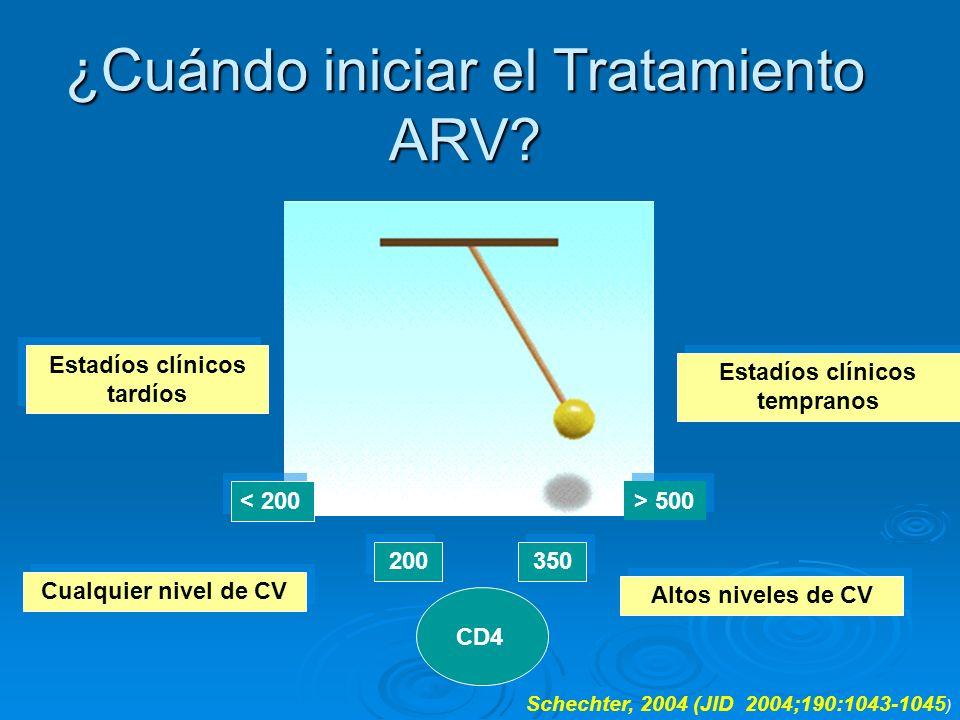 ¿Cuándo iniciar el Tratamiento ARV? 200 > 500 < 200 350 CD4 Estadíos clínicos tardíos Estadíos clínicos tempranos Schechter, 2004 (JID 2004;190:1043-1