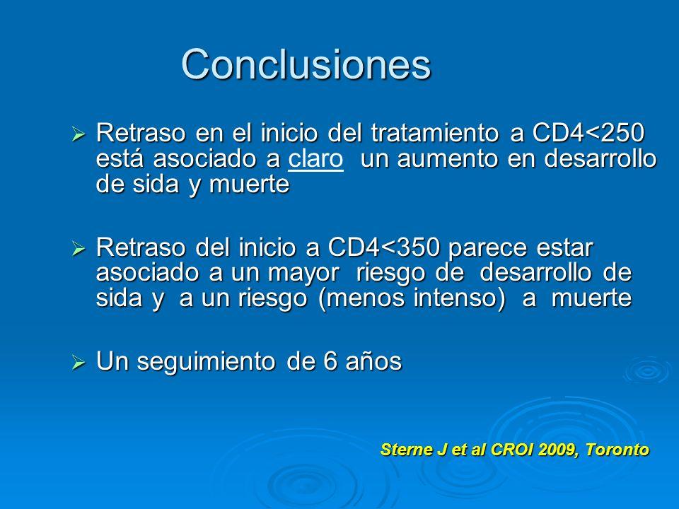 Conclusiones Retraso en el inicio del tratamiento a CD4<250 está asociado a un aumento en desarrollo de sida y muerte Retraso en el inicio del tratami