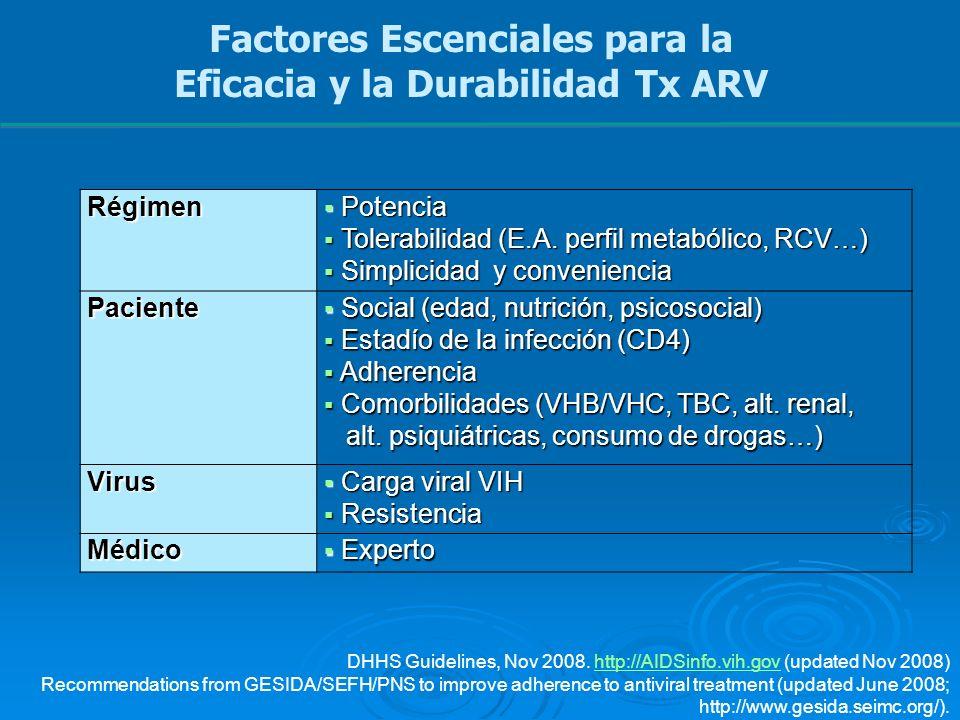 Factores Escenciales para la Eficacia y la Durabilidad Tx ARVRégimen Potencia Potencia Tolerabilidad (E.A. perfil metabólico, RCV…) Tolerabilidad (E.A