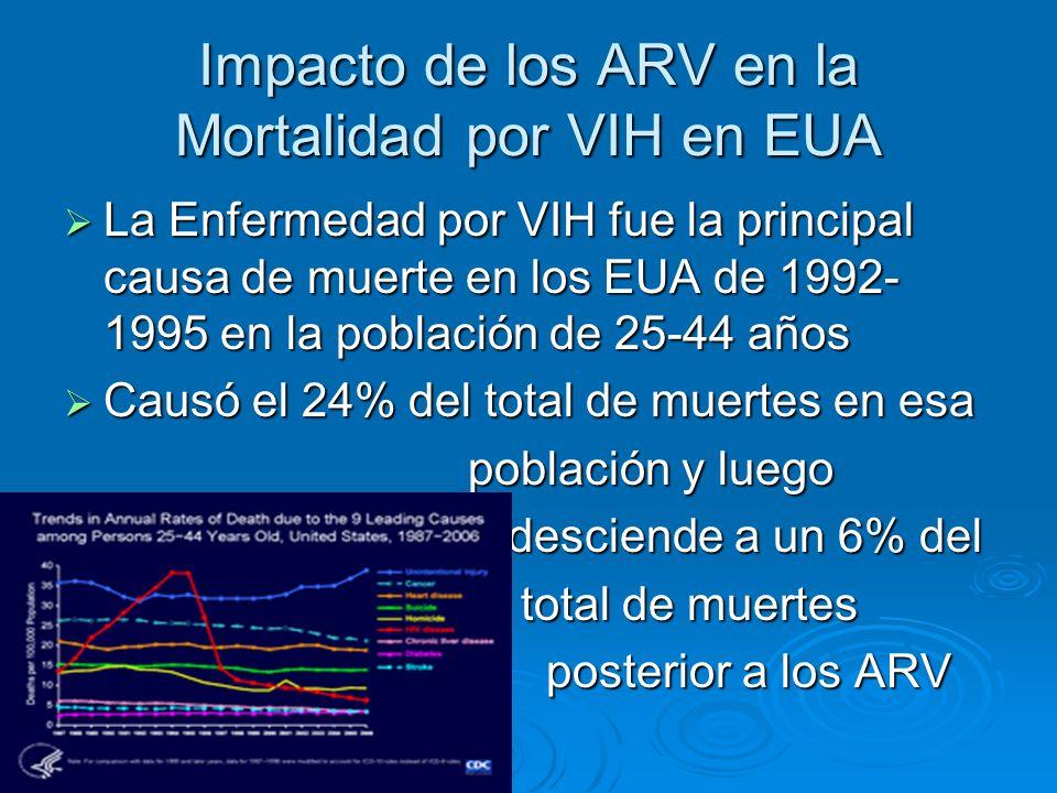 Impacto de los ARV en la Mortalidad por VIH en EUA La Enfermedad por VIH fue la principal causa de muerte en los EUA de 1992- 1995 en la población de