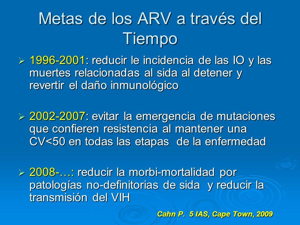 Metas de los ARV a través del Tiempo 1996-2001: reducir le incidencia de las IO y las muertes relacionadas al sida al detener y revertir el daño inmun