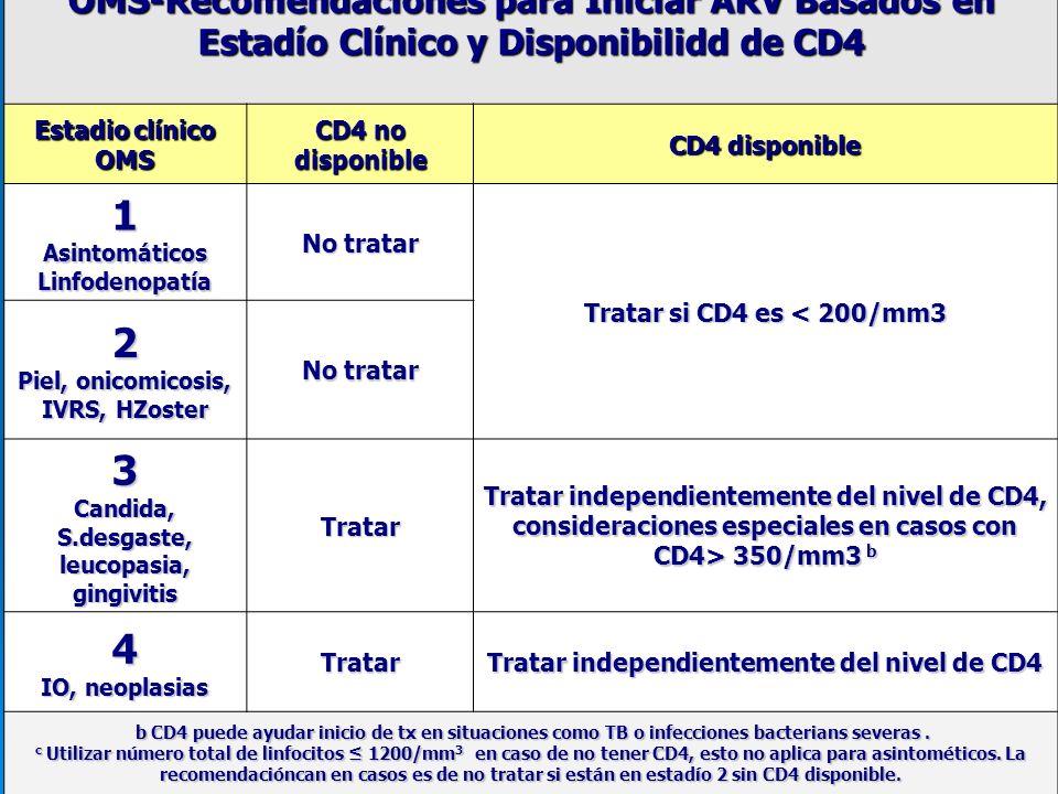 Criterios de Inicio de ARV OMS- 2009 (ART Guidelines Meeting, October/2009) Situación clínica Recomendación para inicio de ARV Recomendación para inicio de ARV OMS estadío clínico 3-4 3-4 Iniciar ARV independiente del nivel de CD4 OMS estadío clínico 1-2 1-2 Necesita el CD4 para decidir inicio ARV CD4 < 350 cells/mm 3 Iniciar Arv independiente del estadío clínico TB activa Inicio de ARV independiente del CD4 Embarazo Iniciar ARV para estadío clínico 3-4 o CD4 < 350/mm 3 CD4 < 350/mm 3 Hepatitis B crónica activa Iniciar ARV independiente del CD4