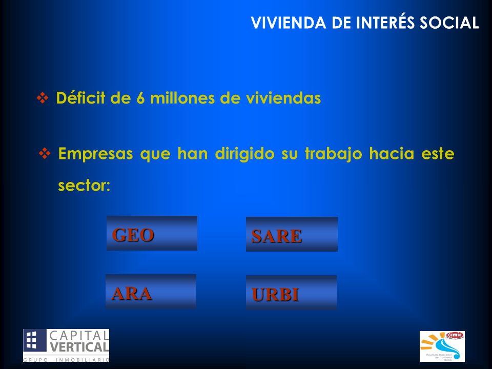 Déficit de 6 millones de viviendas VIVIENDA DE INTERÉS SOCIAL Empresas que han dirigido su trabajo hacia este sector: GEO SARE ARA URBI