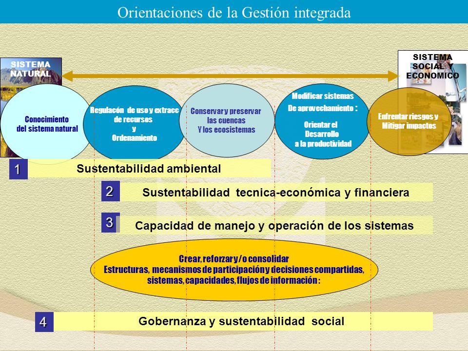 SISTEMA SOCIAL Y ECONOMICO SISTEMA NATURAL Conocimiento del sistema natural Regulacón de uso y extracc de recursos y Ordenamiento Conservar y preservar las cuencas Y los ecosistemas Crear, reforzar y/o consolidar Estructuras, mecanismos de participación y decisiones compartidas, sistemas, capacidades, flujos de información : Orientaciones de la Gestión integrada3 Modificar sistemas De aprovechamiento : Orientar el Desarrollo a la productividad Enfrentar riesgos y Mitigar impactos Sustentabilidad tecnica-económica y financiera Gobernanza y sustentabilidad social Capacidad de manejo y operación de los sistemas Sustentabilidad ambiental1 2 4