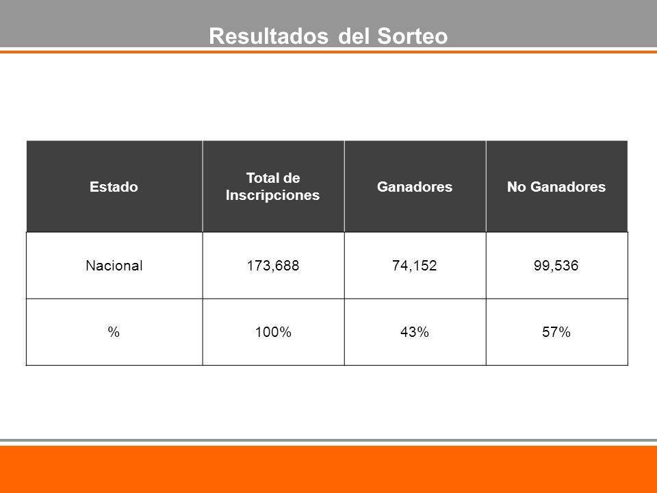 Estado Total de Inscripciones GanadoresNo Ganadores Nacional173,68874,15299,536 %100%43%57% Resultados del Sorteo