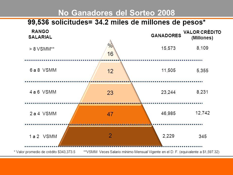 % 16 12 23 47 2 No Ganadores del Sorteo 2008 99,536 solicitudes= 34.2 miles de millones de pesos* RANGO SALARIAL GANADORES > 8 VSMM** 1 a 2 VSMM 2 a 4 VSMM 4 a 6 VSMM 6 a 8 VSMM 2,229 46,985 23,244 11,505 15,573 VALOR CRÉDITO (Millones) 8,109 5,355 8,231 12,742 345 * Valor promedio de crédito $343,373.5 **VSMM Veces Salario mínimo Mensual Vigente en el D.