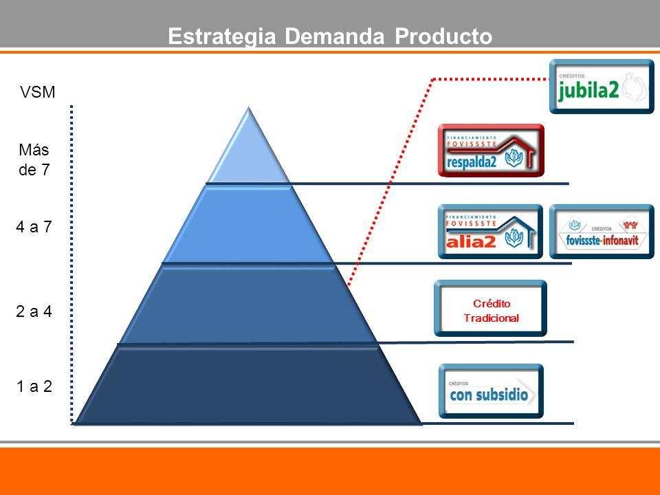 Estrategia Demanda Producto Crédito Tradicional VSM 1 a 2 2 a 4 4 a 7 Más de 7