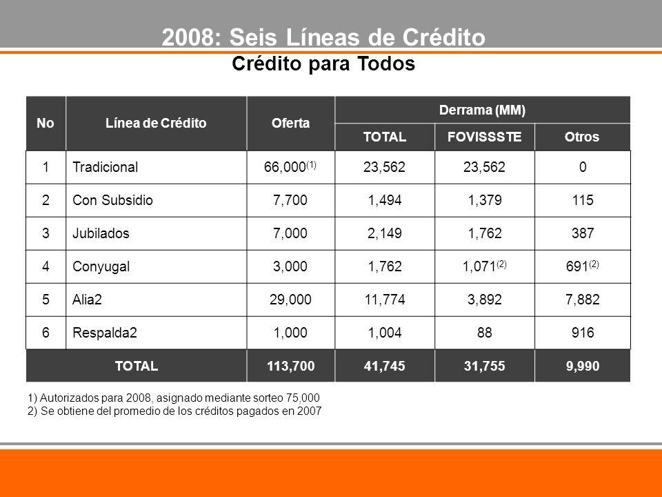 1) Autorizados para 2008, asignado mediante sorteo 75,000 2) Se obtiene del promedio de los créditos pagados en 2007 2008: Seis Líneas de Crédito Crédito para Todos NoLínea de CréditoOferta Derrama (MM) TOTALFOVISSSTEOtros 1Tradicional66,000 (1) 23,562 0 2Con Subsidio7,7001,4941,379115 3Jubilados7,0002,1491,762387 4Conyugal3,0001,7621,071 (2) 691 (2) 5Alia229,00011,7743,8927,882 6Respalda21,0001,00488916 TOTAL113,70041,74531,7559,990