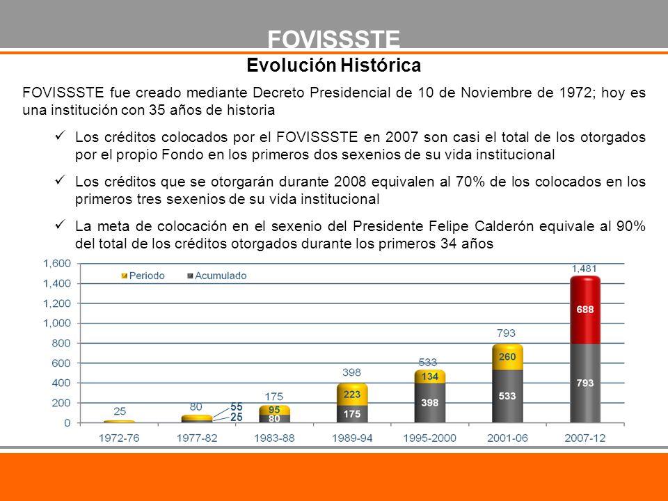 FOVISSSTE fue creado mediante Decreto Presidencial de 10 de Noviembre de 1972; hoy es una institución con 35 años de historia Los créditos colocados por el FOVISSSTE en 2007 son casi el total de los otorgados por el propio Fondo en los primeros dos sexenios de su vida institucional Los créditos que se otorgarán durante 2008 equivalen al 70% de los colocados en los primeros tres sexenios de su vida institucional La meta de colocación en el sexenio del Presidente Felipe Calderón equivale al 90% del total de los créditos otorgados durante los primeros 34 años FOVISSSTE Evolución Histórica 55 25