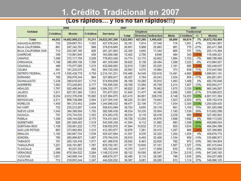 1. Crédito Tradicional en 2007 (Los rápidos… y los no tan rápidos!!!)